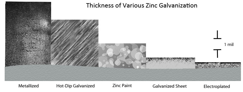 Thickness of various zinc coatings